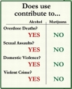 stoned vs. drunk driving