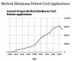 Oregon: Medical Marijuana Program Numbers Decrease, Patient and Grower Restrictions Increase