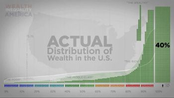 wealth distribution chart