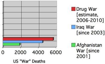 an analysis of the war on drugs in the united states Elephants in the room the united states is losing the war on drugs in the americas eradication and interdiction are not foreign impositions, but essential pillars of any counternarcotics strategy.